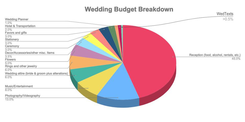 C:\Users\Retish\Desktop\wedding-budget-percentages-breakdown-chart.jpg